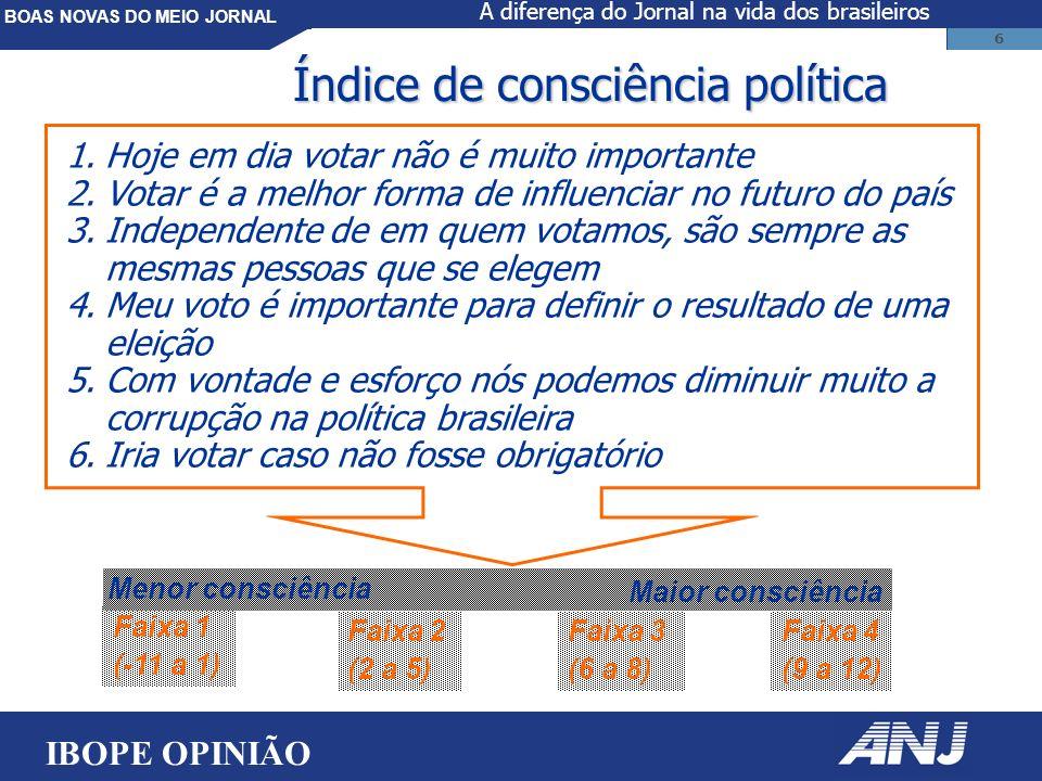 BOAS NOVAS DO MEIO JORNAL 6 Índice de consciência política 1.Hoje em dia votar não é muito importante 2.Votar é a melhor forma de influenciar no futuro do país 3.Independente de em quem votamos, são sempre as mesmas pessoas que se elegem 4.Meu voto é importante para definir o resultado de uma eleição 5.Com vontade e esforço nós podemos diminuir muito a corrupção na política brasileira 6.Iria votar caso não fosse obrigatório Faixa 1 (-11 a 1) Faixa 2 (2 a 5) Faixa 3 (6 a 8) Faixa 4 (9 a 12) Menor consciência Maior consciência IBOPE OPINIÃO A diferença do Jornal na vida dos brasileiros