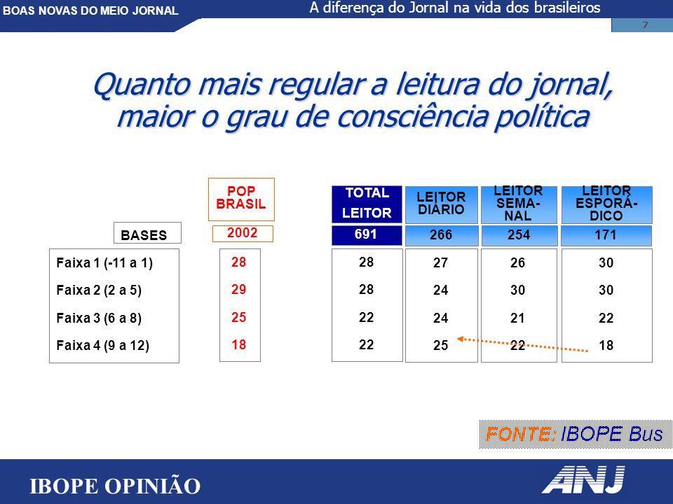 BOAS NOVAS DO MEIO JORNAL 7 Faixa 1 (-11 a 1) Faixa 2 (2 a 5) Faixa 3 (6 a 8) Faixa 4 (9 a 12) 27 24 25 LEITOR DIÁRIO 26 30 21 22 LEITOR SEMA- NAL 30 22 18 LEITOR ESPORÁ- DICO TOTAL LEITOR 28 22 266254171 691 Quanto mais regular a leitura do jornal, maior o grau de consciência política FONTE: IBOPE Bus POP BRASIL 28 29 25 18 2002 BASES IBOPE OPINIÃO A diferença do Jornal na vida dos brasileiros
