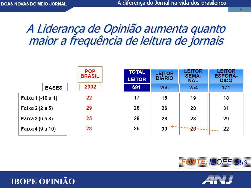 BOAS NOVAS DO MEIO JORNAL 9 Faixa 1 (-10 a 1) Faixa 2 (2 a 5) Faixa 3 (6 a 8) Faixa 4 (9 a 10) 16 26 28 30 LEITOR DIÁRIO 19 28 26 LEITOR SEMA- NAL 18 31 29 22 LEITOR ESPORÁ- DICO TOTAL LEITOR 17 28 26 266254171 691 A Liderança de Opinião aumenta quanto maior a frequência de leitura de jornais POP BRASIL 22 29 25 23 2002 BASES FONTE: IBOPE Bus IBOPE OPINIÃO A diferença do Jornal na vida dos brasileiros