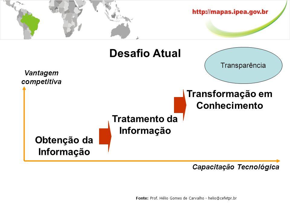 Vantagem competitiva Obtenção da Informação Tratamento da Informação Transformação em Conhecimento Capacitação Tecnológica Desafio Atual Fonte: Prof.