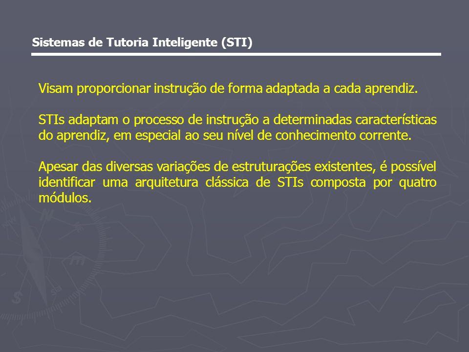 Sistemas de Tutoria Inteligente (STI) Arquitetura clássica Módulo do Especialista ou Domínio Módulo Instrucional Módulo do Aprendiz Módulo de Interface