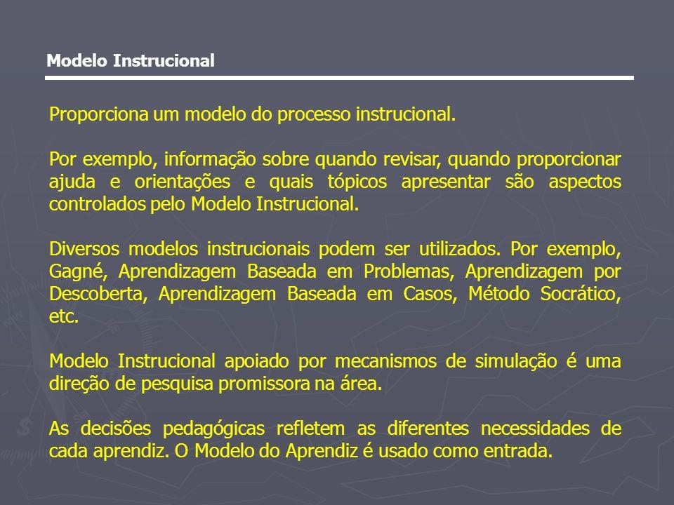 Modelo do Domínio Contém informação sobre o que está sendo ensinado ao aprendiz.
