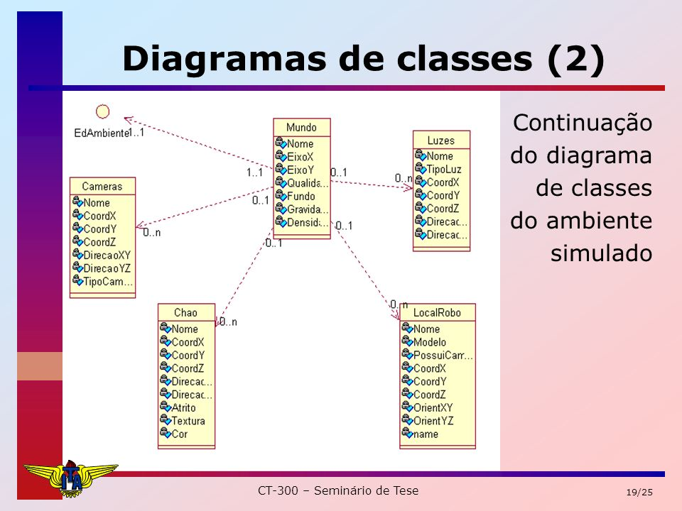 CT-300 – Seminário de Tese 19/25 Diagramas de classes (2) Continuação do diagrama de classes do ambiente simulado