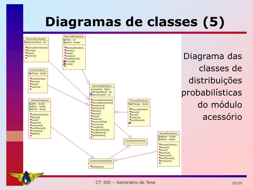 CT-300 – Seminário de Tese 22/25 Diagramas de classes (5) Diagrama das classes de distribuições probabilísticas do módulo acessório