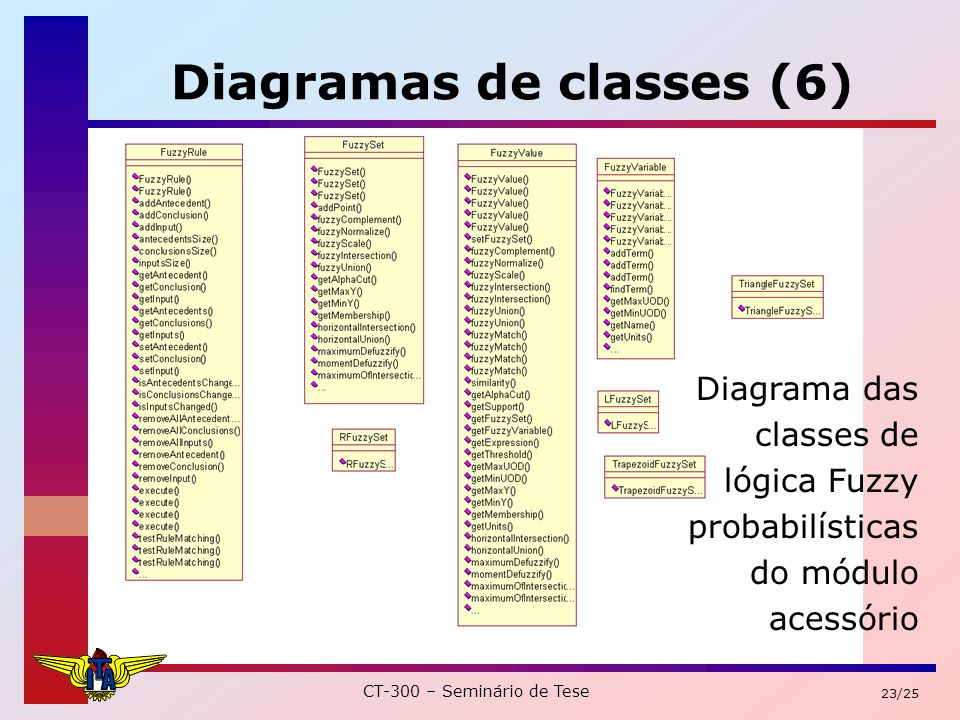 CT-300 – Seminário de Tese 23/25 Diagramas de classes (6) Diagrama das classes de lógica Fuzzy probabilísticas do módulo acessório