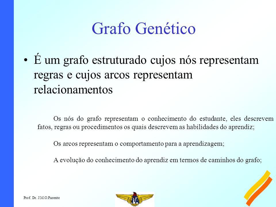 Prof. Dr. J.M.O.Parente Grafo Genético É um grafo estruturado cujos nós representam regras e cujos arcos representam relacionamentos Os nós do grafo r