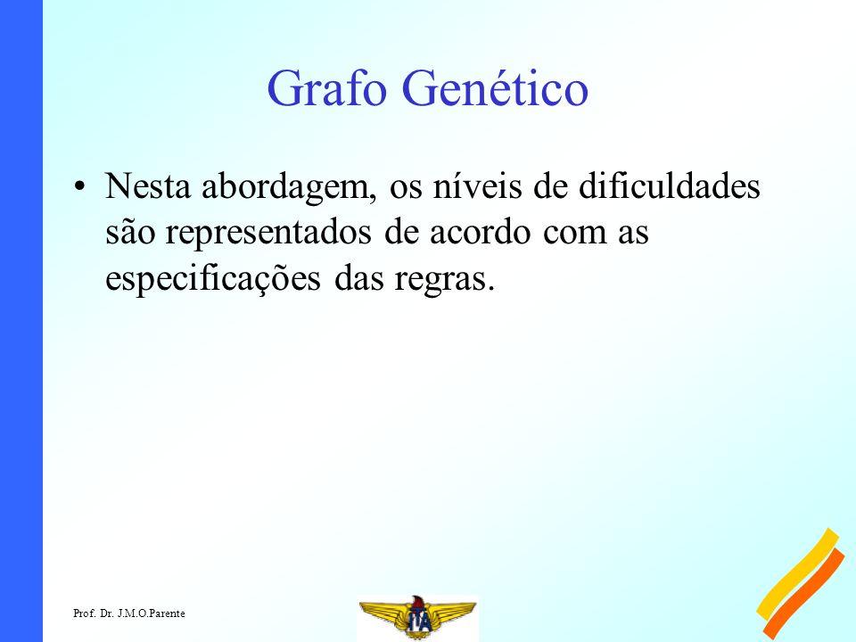 Prof. Dr. J.M.O.Parente Grafo Genético Nesta abordagem, os níveis de dificuldades são representados de acordo com as especificações das regras.