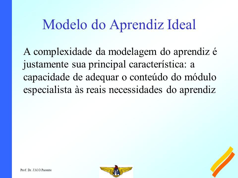 Prof. Dr. J.M.O.Parente Modelo do Aprendiz Ideal A complexidade da modelagem do aprendiz é justamente sua principal característica: a capacidade de ad