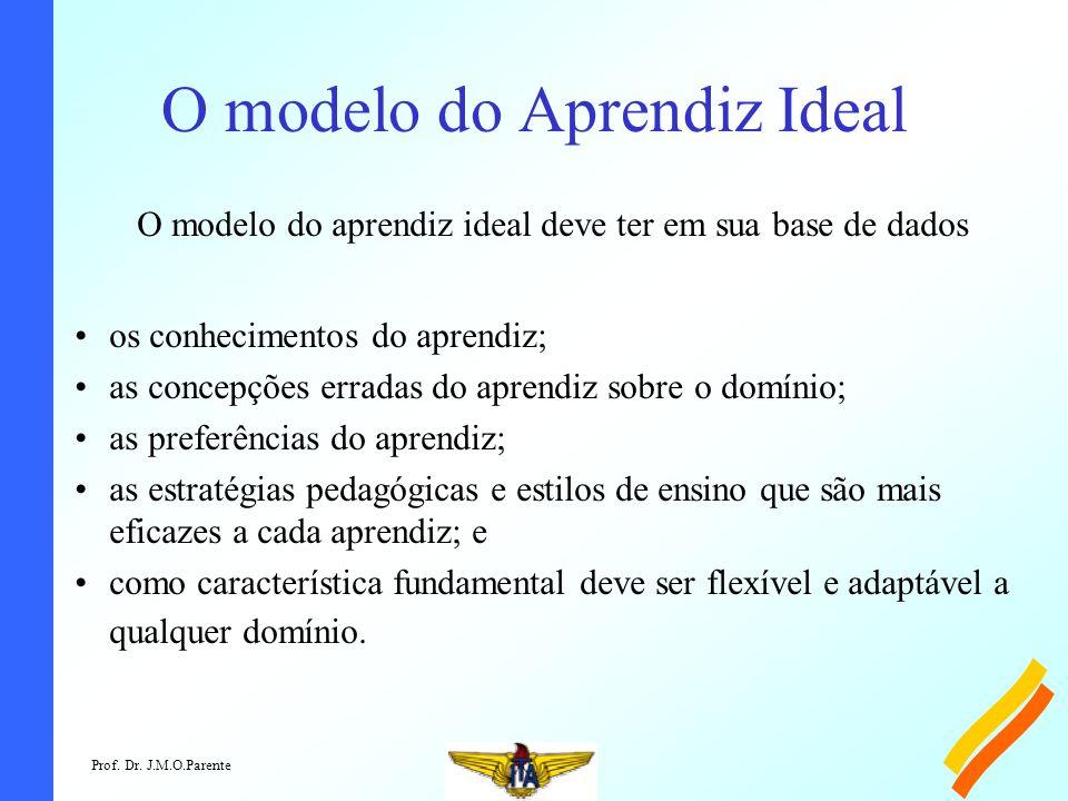 Prof. Dr. J.M.O.Parente O modelo do Aprendiz Ideal O modelo do aprendiz ideal deve ter em sua base de dados os conhecimentos do aprendiz; as concepçõe