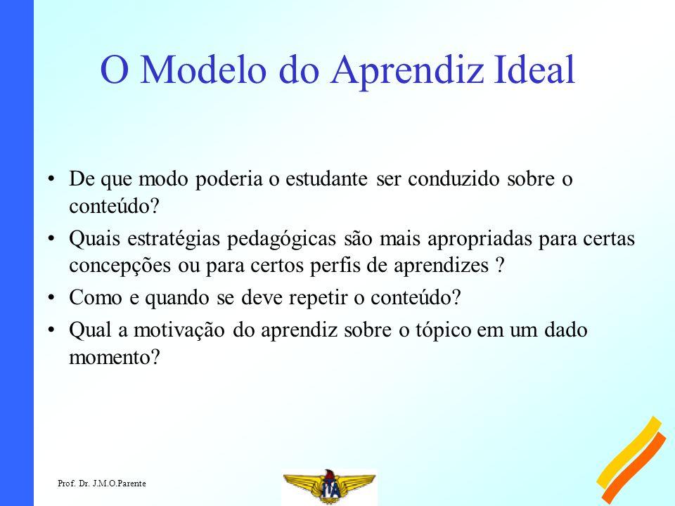 Prof. Dr. J.M.O.Parente O Modelo do Aprendiz Ideal De que modo poderia o estudante ser conduzido sobre o conteúdo? Quais estratégias pedagógicas são m