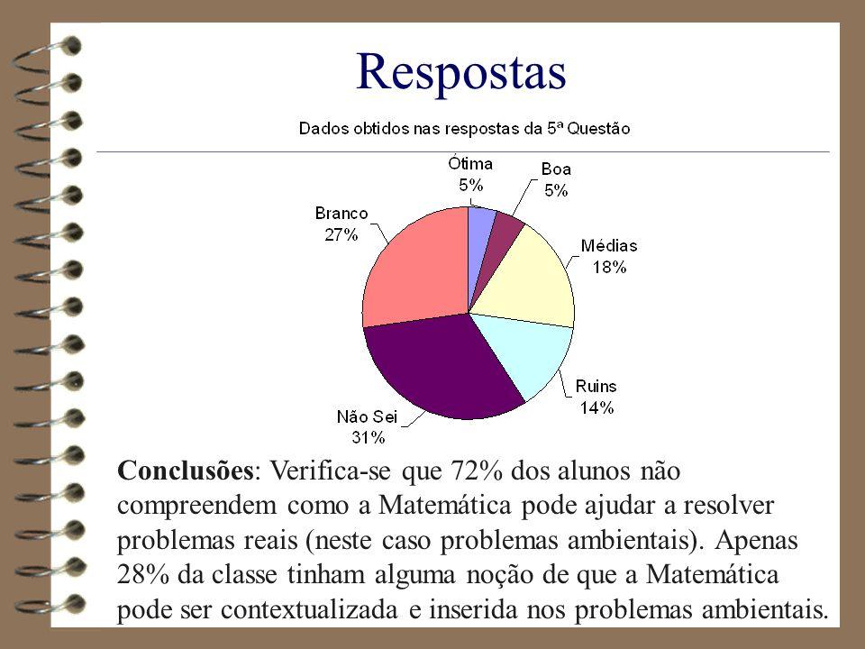 Respostas Conclusões: Verifica-se que 72% dos alunos não compreendem como a Matemática pode ajudar a resolver problemas reais (neste caso problemas am