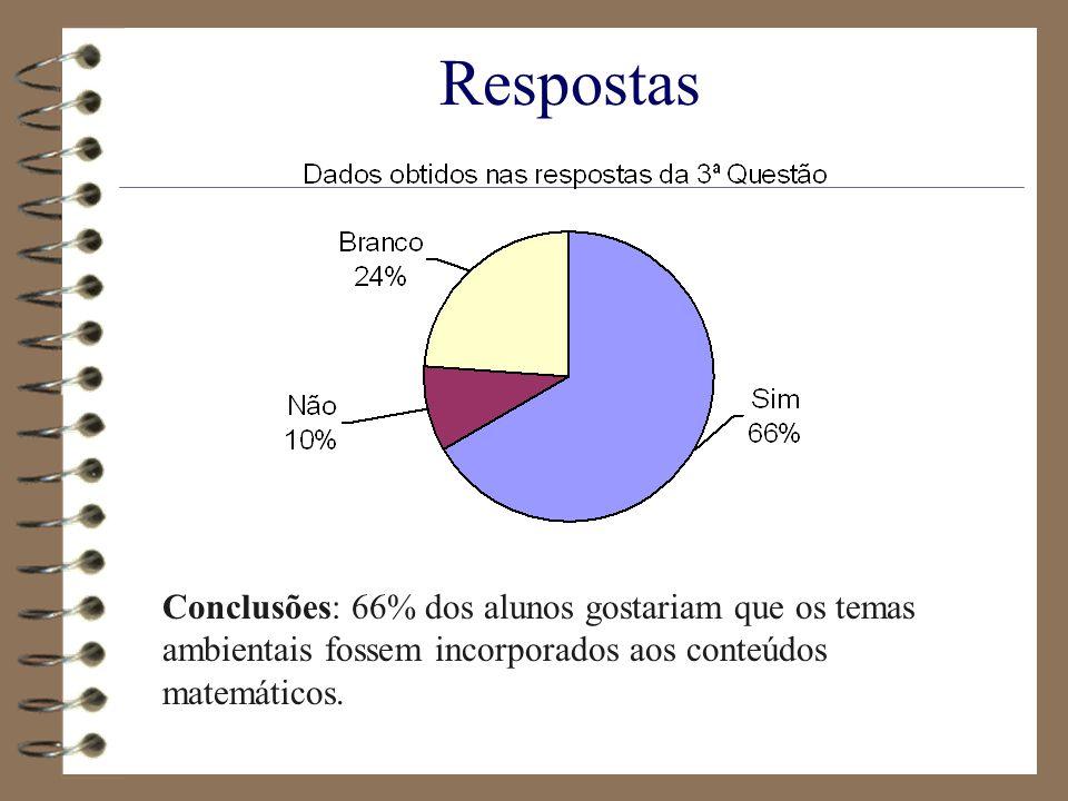 Respostas Conclusões: 66% dos alunos gostariam que os temas ambientais fossem incorporados aos conteúdos matemáticos.