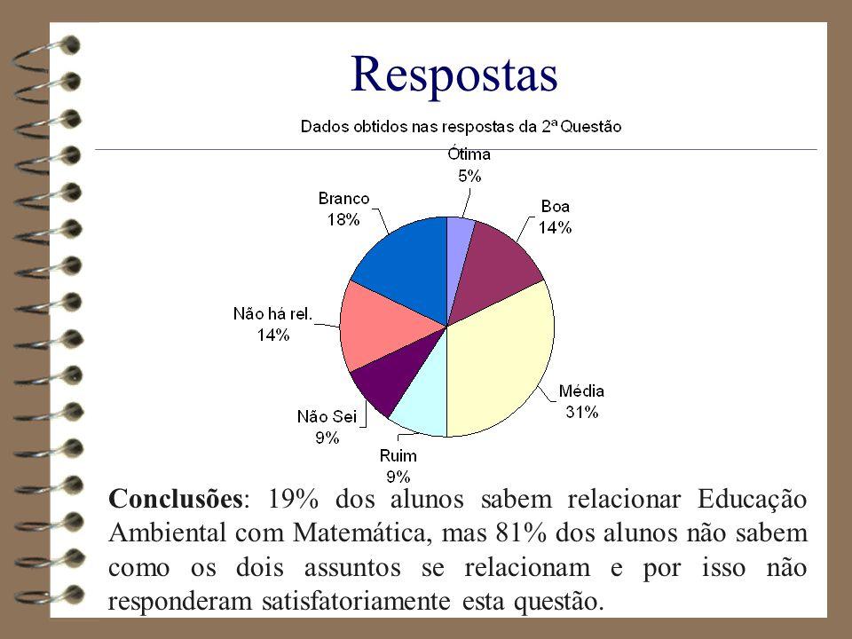 Respostas Conclusões: 19% dos alunos sabem relacionar Educação Ambiental com Matemática, mas 81% dos alunos não sabem como os dois assuntos se relacio