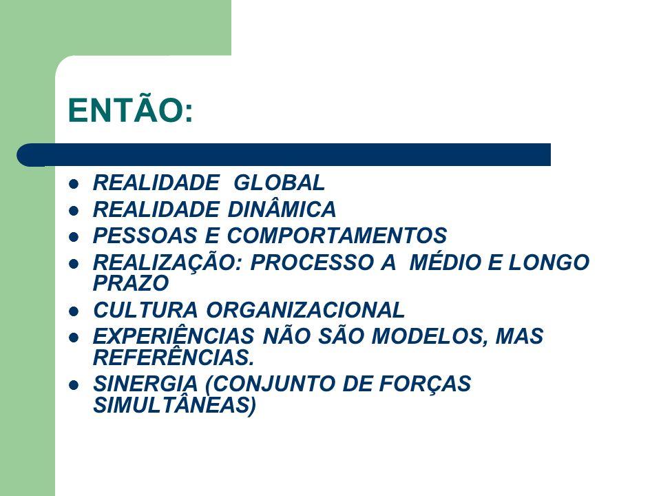ENTÃO: REALIDADE GLOBAL REALIDADE DINÂMICA PESSOAS E COMPORTAMENTOS REALIZAÇÃO: PROCESSO A MÉDIO E LONGO PRAZO CULTURA ORGANIZACIONAL EXPERIÊNCIAS NÃO