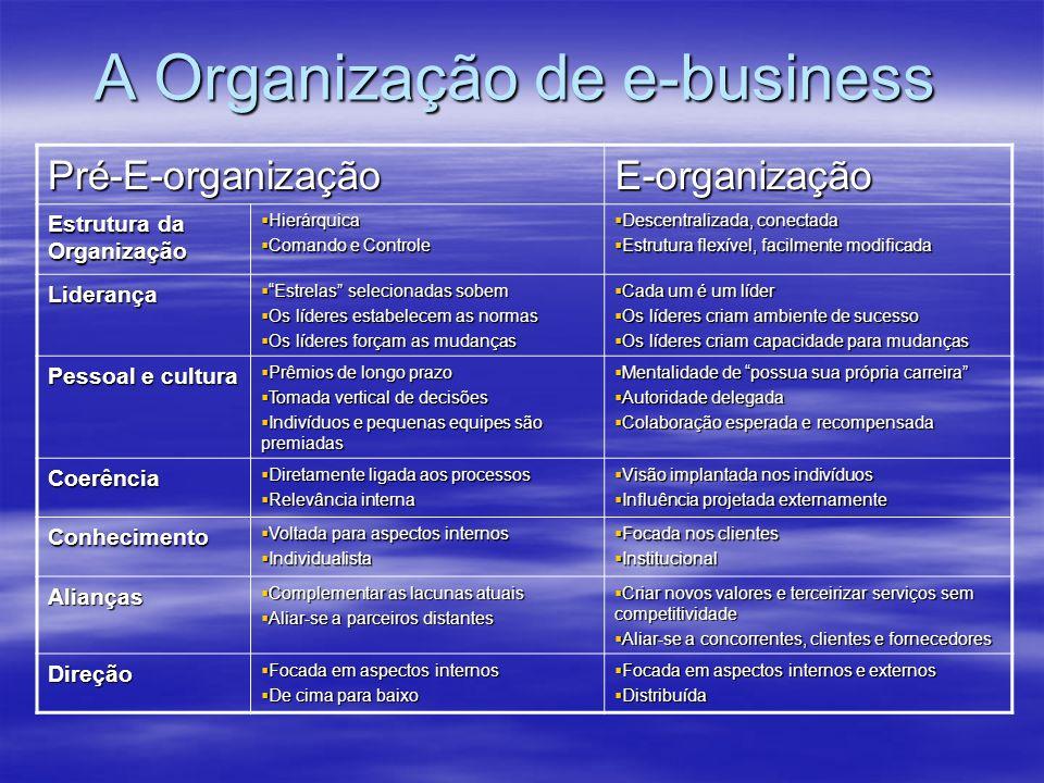 A Organização de e-business Pré-E-organizaçãoE-organização Estrutura da Organização Hierárquica Hierárquica Comando e Controle Comando e Controle Desc