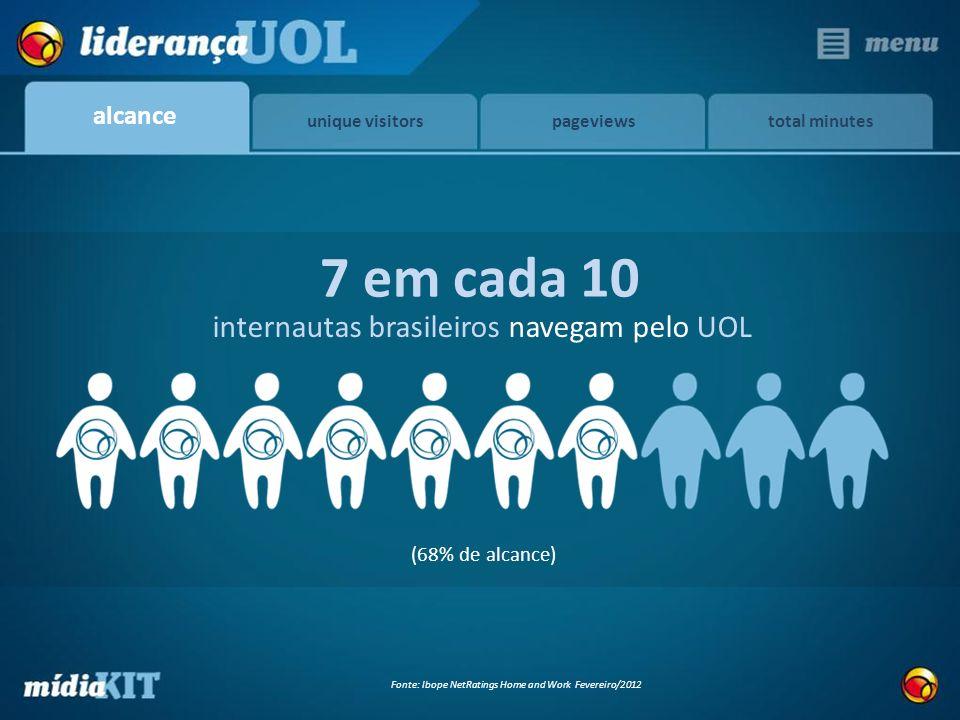 total minutes internautas brasileiros navegam pelo UOL 7 em cada 10 Fonte: Ibope NetRatings Home and Work Fevereiro/2012 (68% de alcance) alcance uniq