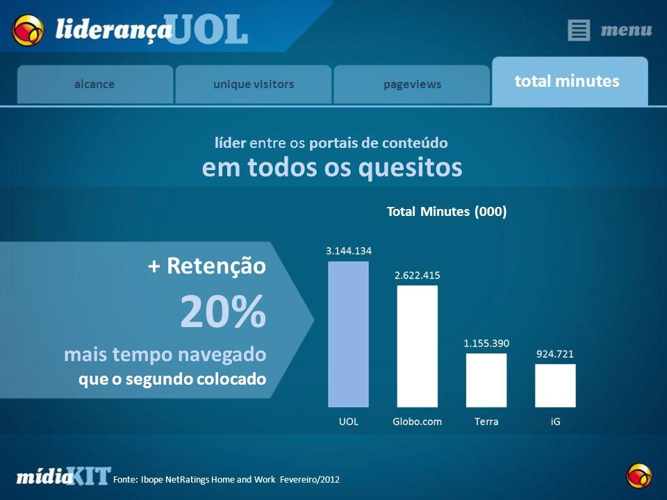 total minutes Total Minutes (000) + Retenção 20% mais tempo navegado que o segundo colocado líder entre os portais de conteúdo em todos os quesitos al