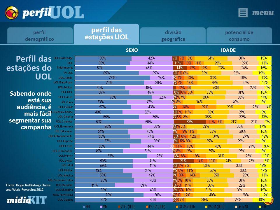 SEXO IDADE Perfil das estações do UOL Sabendo onde está sua audiência, é mais fácil segmentar sua campanha perfil das estações UOL divisão geográfica