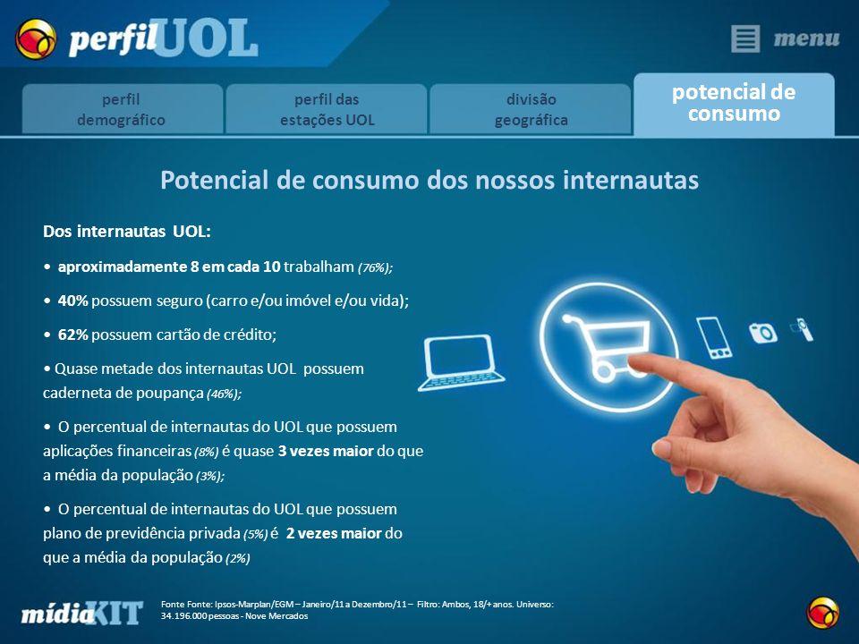 Potencial de consumo dos nossos internautas Dos internautas UOL: aproximadamente 8 em cada 10 trabalham (76%); 40% possuem seguro (carro e/ou imóvel e