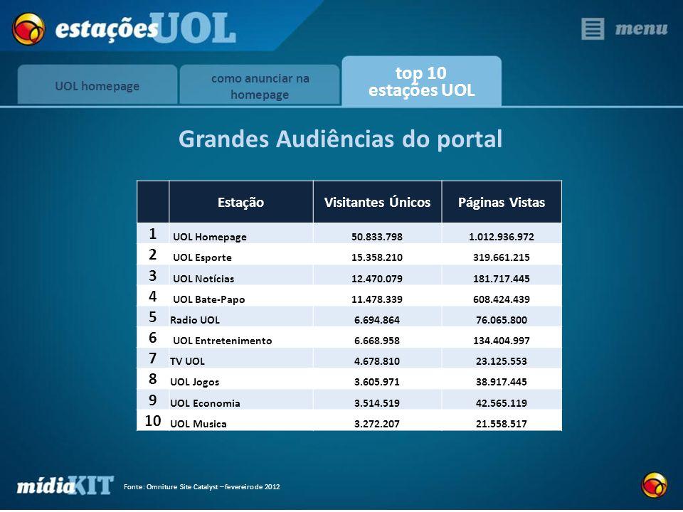 Fonte: Omniture Site Catalyst – fevereiro de 2012 EstaçãoVisitantes ÚnicosPáginas Vistas 1 UOL Homepage50.833.7981.012.936.972 2 UOL Esporte15.358.210