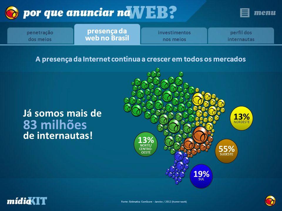 55% SUDESTE 13% NORDESTE 19% SUL 13% NORTE/ CENTRO- OESTE Fonte: Estimativa ComScore - Janeiro / 2012 (home+work) Já somos mais de 83 milhões de inter
