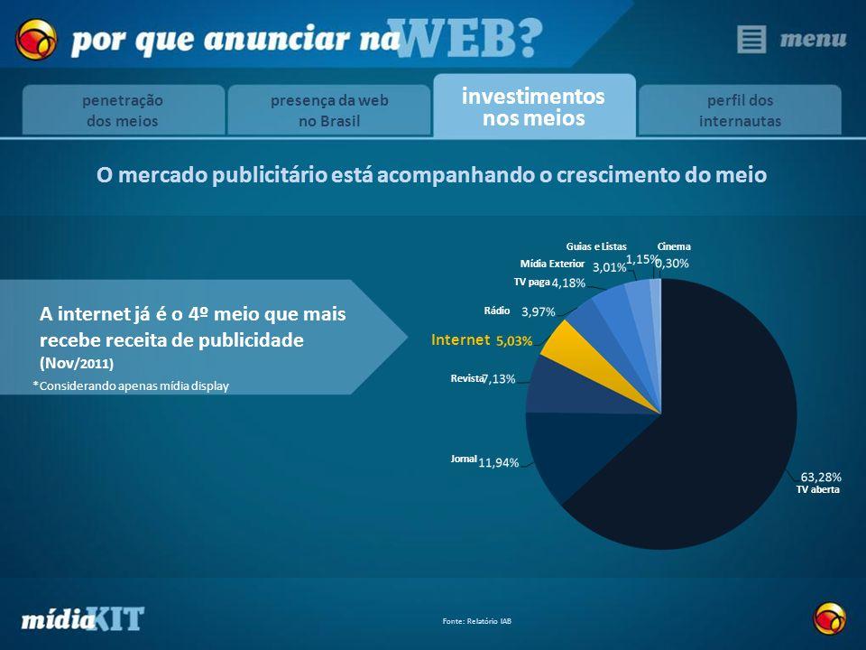 Revista Rádio Jornal CinemaGuias e Listas Internet TV paga Mídia Exterior TV aberta Fonte: Relatório IAB investimentos nos meios O mercado publicitári