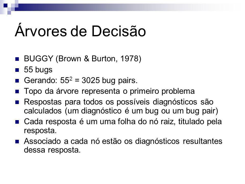 Árvores de Decisão BUGGY (Brown & Burton, 1978) 55 bugs Gerando: 55 2 = 3025 bug pairs.