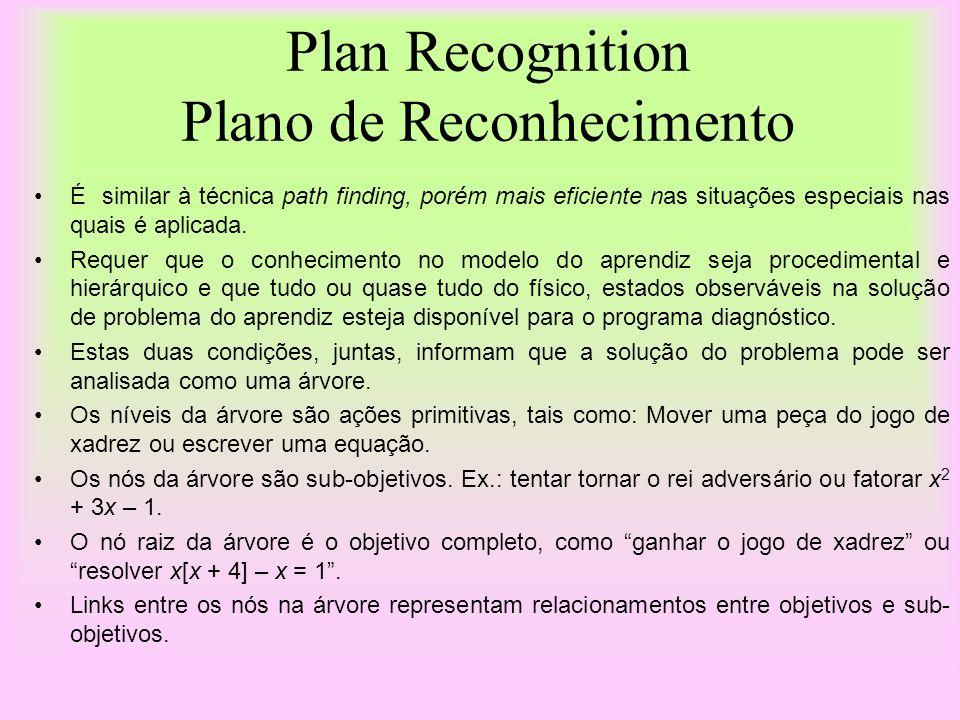 Plan Recognition Plano de Reconhecimento É similar à técnica path finding, porém mais eficiente nas situações especiais nas quais é aplicada. Requer q