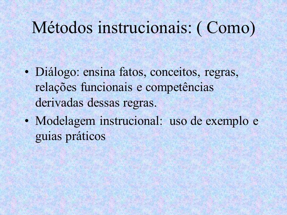 Métodos instrucionais: ( Como) Diálogo: ensina fatos, conceitos, regras, relações funcionais e competências derivadas dessas regras. Modelagem instruc
