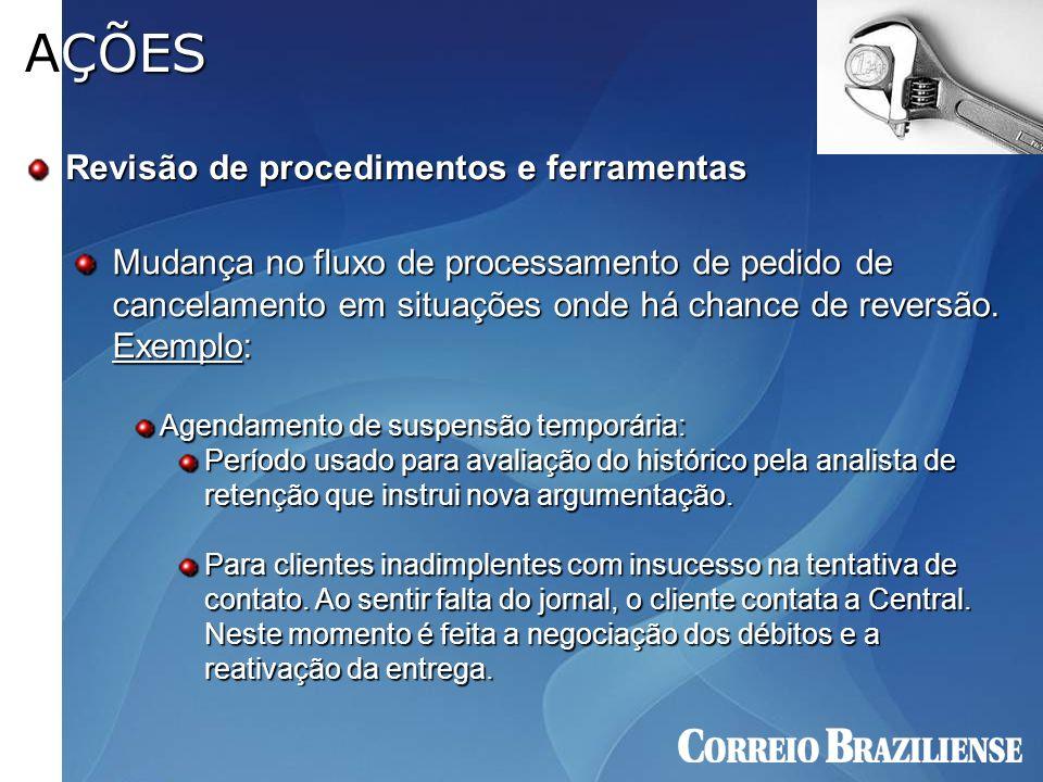 Revisão de procedimentos e ferramentas AÇÕES Mudança no fluxo de processamento de pedido de cancelamento em situações onde há chance de reversão. Exem