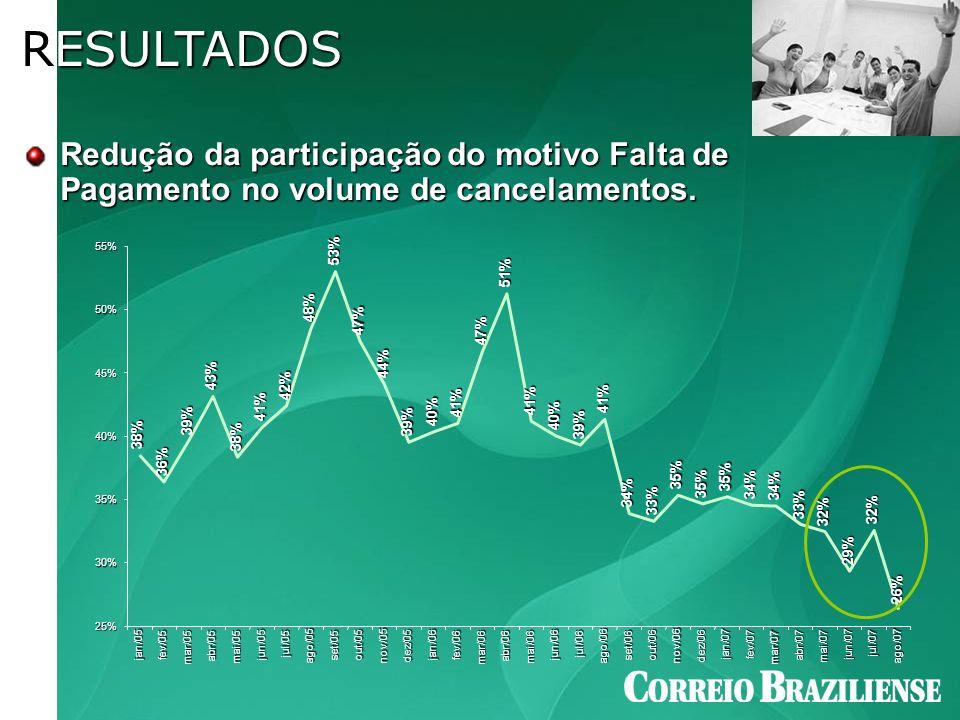 RESULTADOS Redução da participação do motivo Falta de Pagamento no volume de cancelamentos.