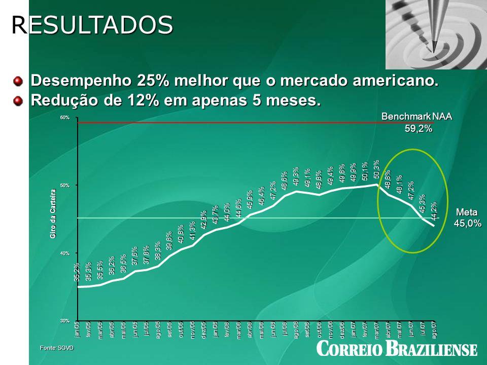 RESULTADOS Desempenho 25% melhor que o mercado americano. Redução de 12% em apenas 5 meses. Fonte: SGVD Benchmark NAA 59,2% 59,2% Meta 45,0% 45,0% 35,