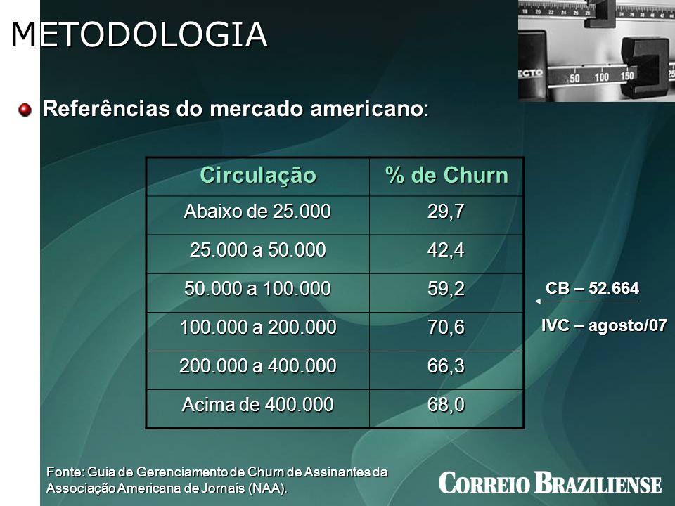 Referências do mercado americano: Fonte: Guia de Gerenciamento de Churn de Assinantes da Associação Americana de Jornais (NAA). Circulação % de Churn