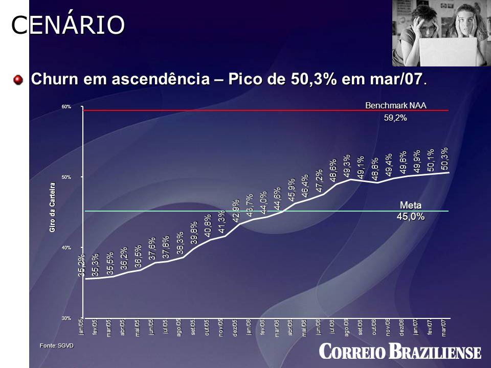 CENÁRIO Churn em ascendência – Pico de 50,3% em mar/07. Fonte: SGVD Benchmark NAA 59,2% 59,2% 35,2% 35,3% 35,5% 36,2% 36,5% 37,6% 37,8% 38,3% 39,8% 40