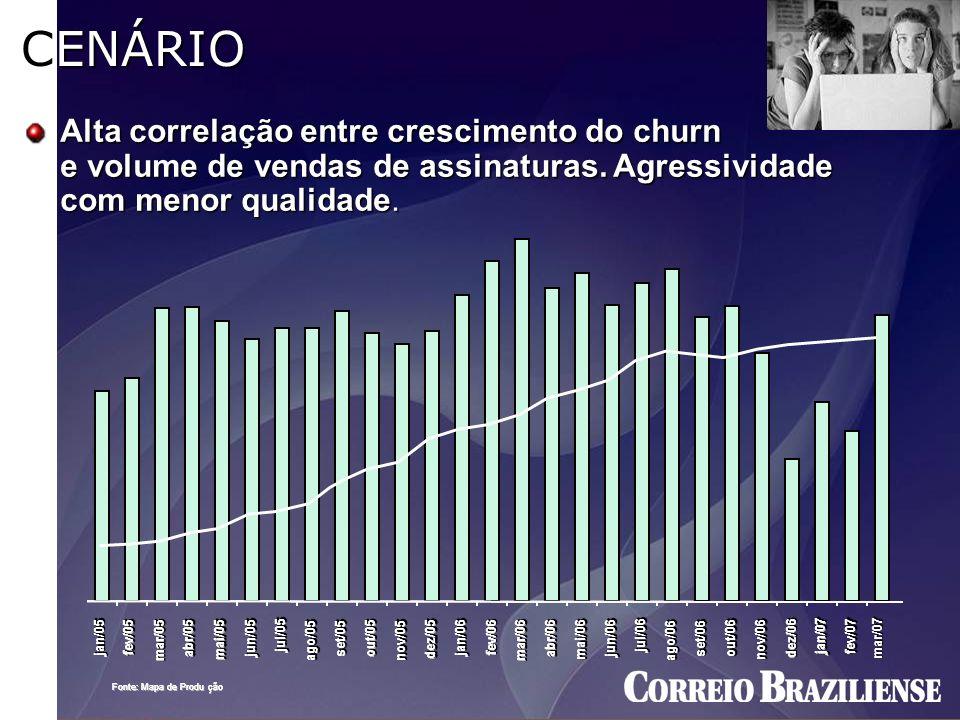 CENÁRIO Alta correlação entre crescimento do churn e volume de vendas de assinaturas. Agressividade com menor qualidade. Fonte: Mapa de Produ ç ç ão F