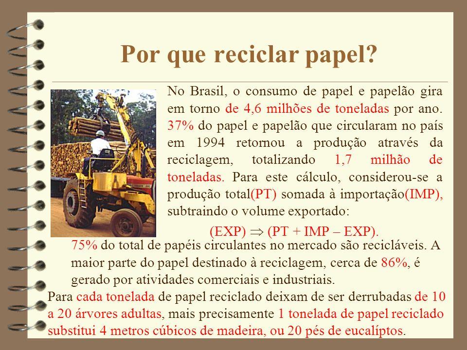Por que reciclar papel? No Brasil, o consumo de papel e papelão gira em torno de 4,6 milhões de toneladas por ano. 37% do papel e papelão que circular