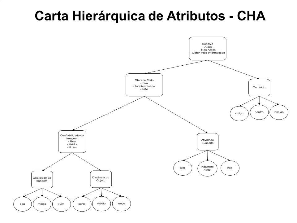 CHAR Carta Hierárquica de Atributos - CHA