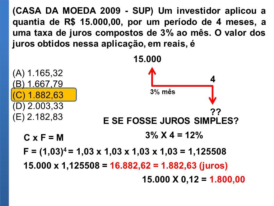 (CASA DA MOEDA 2009 - SUP) Um investidor aplicou a quantia de R$ 15.000,00, por um período de 4 meses, a uma taxa de juros compostos de 3% ao mês. O v