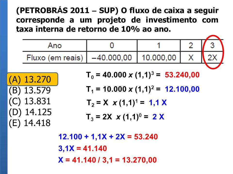 (PETROBR Á S 2011 – SUP) O fluxo de caixa a seguir corresponde a um projeto de investimento com taxa interna de retorno de 10% ao ano. (A) 13.270 (B)