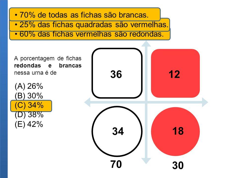 70% de todas as fichas são brancas. 25% das fichas quadradas são vermelhas. 60% das fichas vermelhas são redondas. (A) 26% (B) 30% (C) 34% (D) 38% (E)