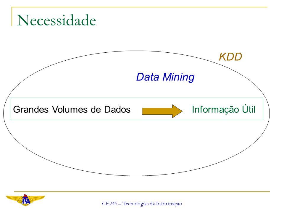 CE245 – Tecnologias da Informação Definições KDD - Knowledge Discovery in Databases Descoberta de Conhecimento em Bancos de Dados - Processo não trivial de identificação de padrões válidos, novos, úteis e implicitamente presentes em grandes volumes de dados.