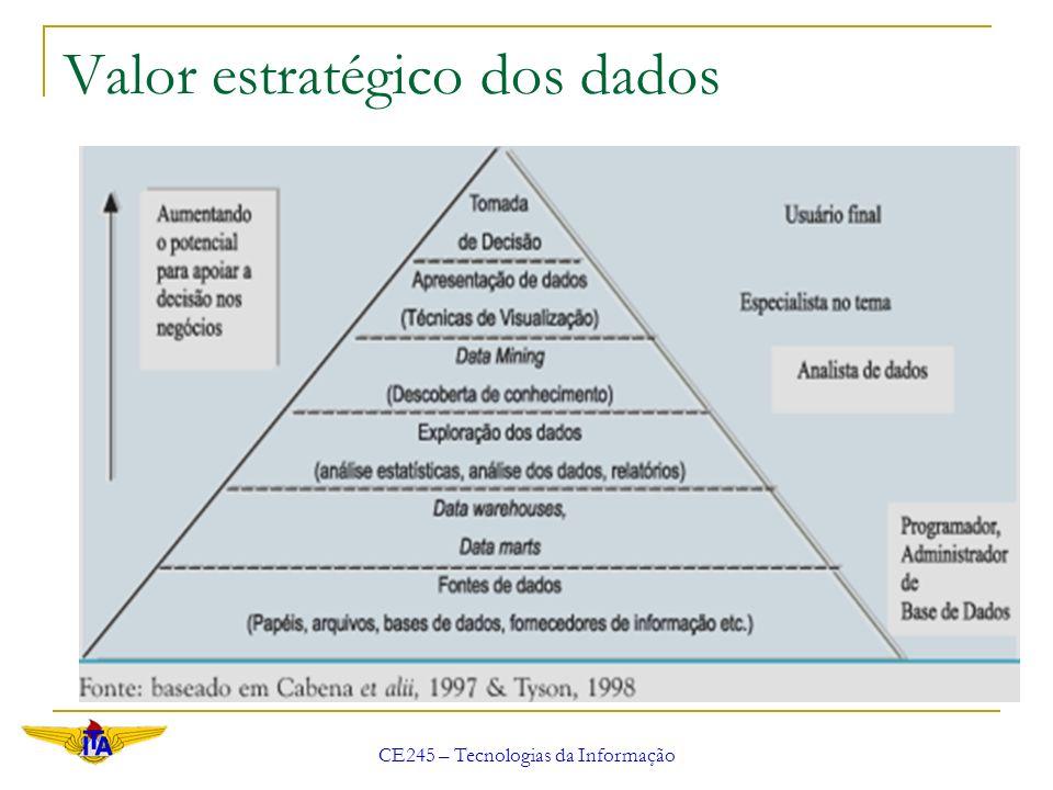 CE245 – Tecnologias da Informação Evolução da recuperação de dados Fonte: http://www.fanap.br/site/revista.php#15