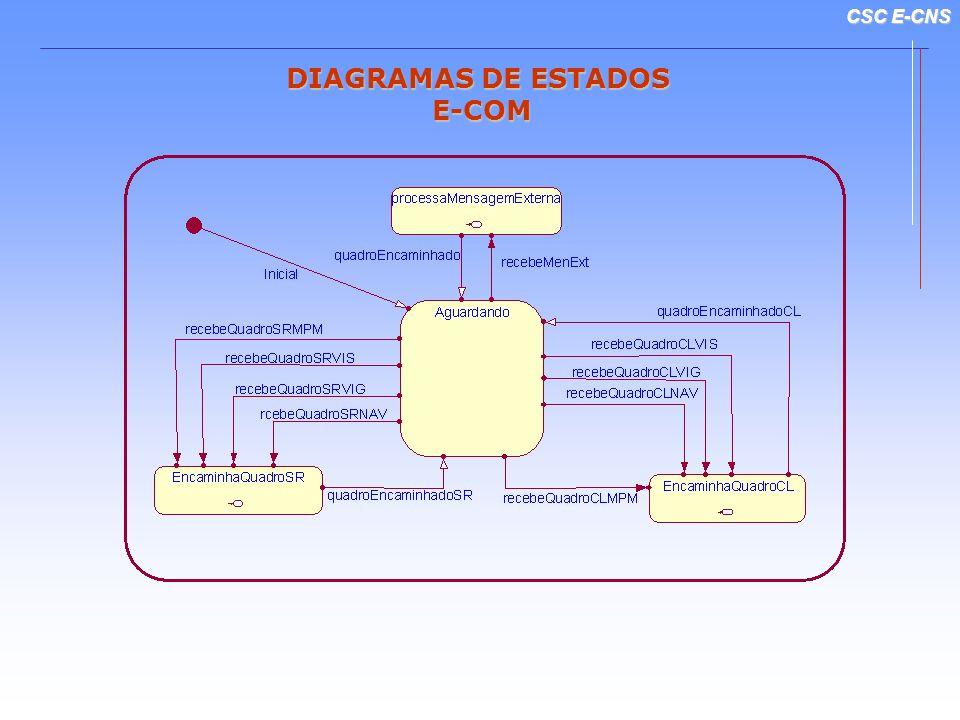 CSC E-CNS DIAGRAMAS DE ESTADOS E-COM