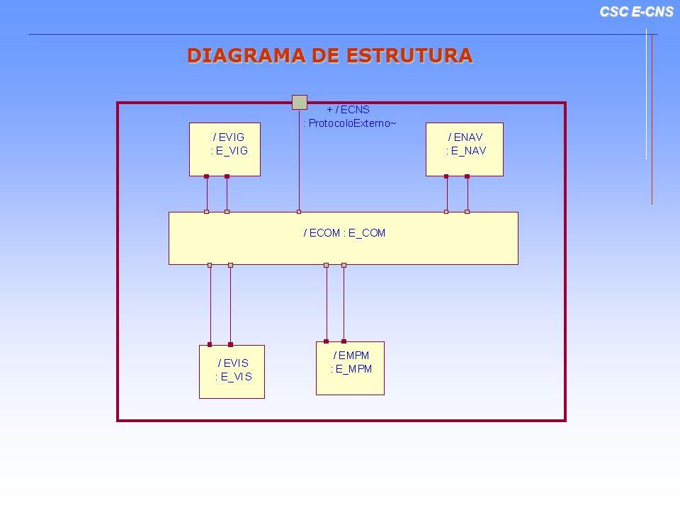 CSC E-CNS DIAGRAMA DE ESTRUTURA