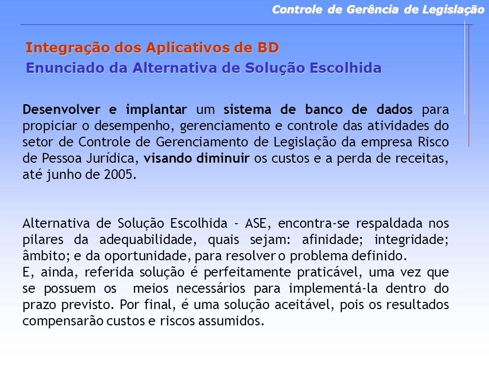 Controle de Gerência de Legislação Integração dos Aplicativos de BD Enunciado da Alternativa de Solução Escolhida Desenvolver e implantar um sistema de banco de dados para propiciar o desempenho, gerenciamento e controle das atividades do setor de Controle de Gerenciamento de Legislação da empresa Risco de Pessoa Jurídica, visando diminuir os custos e a perda de receitas, até junho de 2005.
