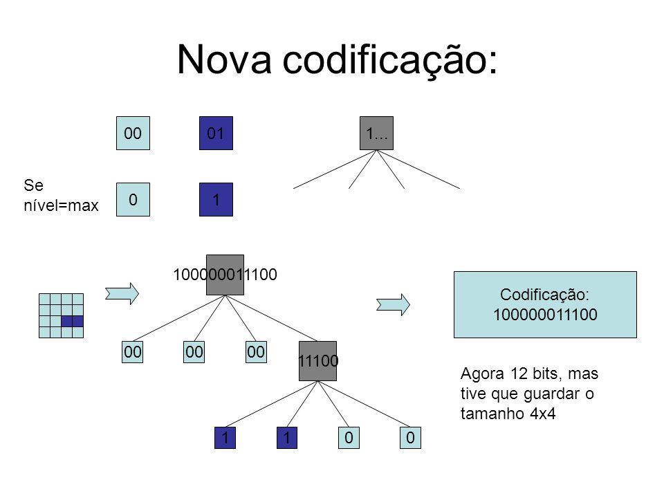 Nova codificação: 00011... 100000011100 00 11100 1100 Codificação: 100000011100 Agora 12 bits, mas tive que guardar o tamanho 4x4 01 Se nível=max