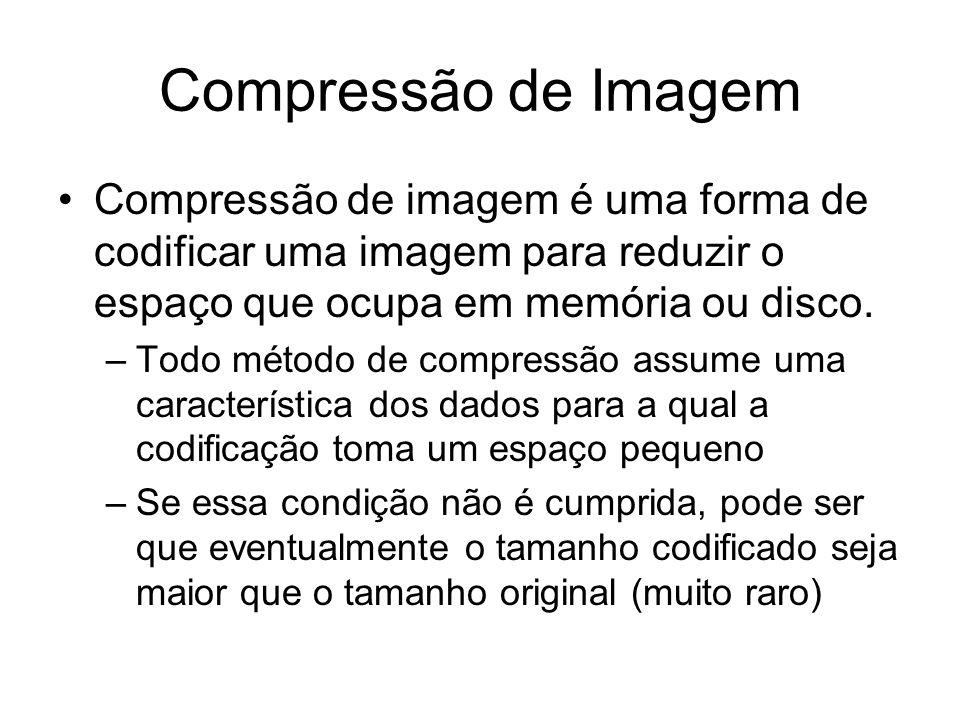 Compressão de Imagem Compressão de imagem é uma forma de codificar uma imagem para reduzir o espaço que ocupa em memória ou disco. –Todo método de com