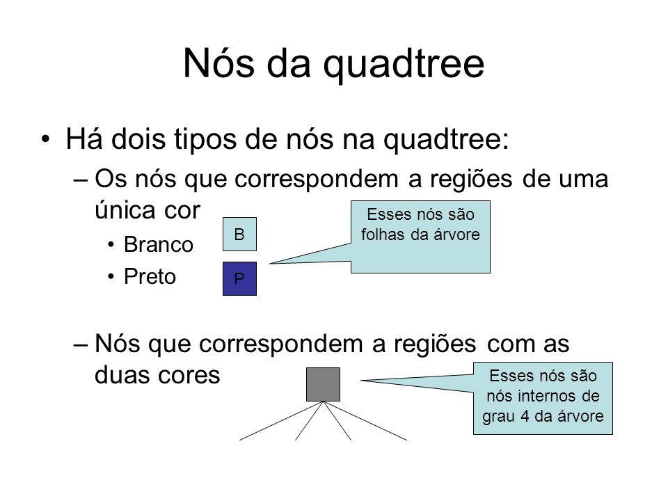 Nós da quadtree Há dois tipos de nós na quadtree: –Os nós que correspondem a regiões de uma única cor Branco Preto –Nós que correspondem a regiões com
