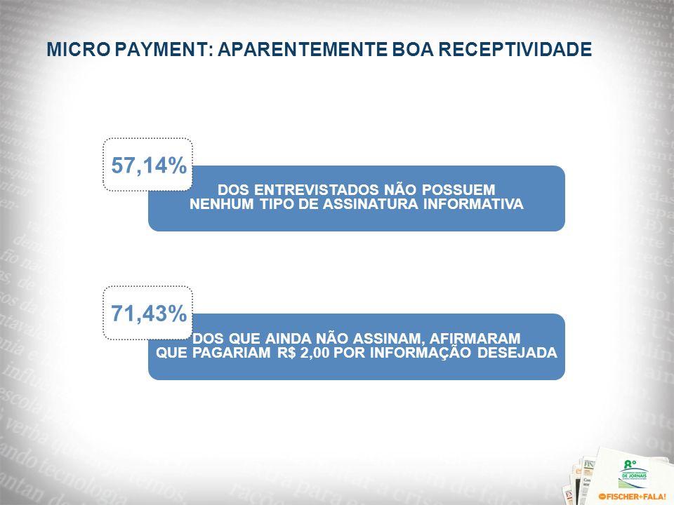 MICRO PAYMENT: APARENTEMENTE BOA RECEPTIVIDADE DOS QUE AINDA NÃO ASSINAM, AFIRMARAM QUE PAGARIAM R$ 2,00 POR INFORMAÇÃO DESEJADA 71,43% DOS ENTREVISTA