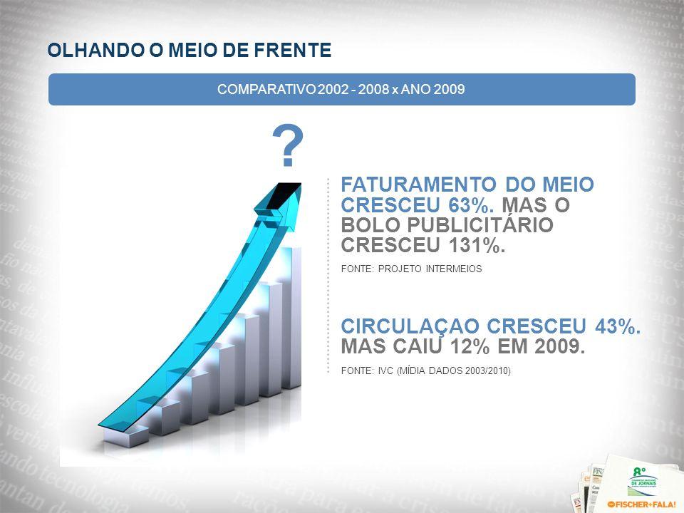 FATURAMENTO DO MEIO CRESCEU 63% MAS O BOLO PUBLICITÁRIO CRESCEU 131%. OLHANDO O MEIO DE FRENTE COMPARATIVO 2002 - 2008 x ANO 2009 FATURAMENTO DO MEIO